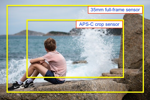 Image of the difference between full frame and crop sensor (visual example)